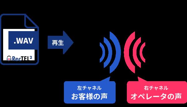 ソフトフォンRecTEL2 ステレオ録音で話者分離